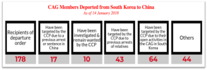 Cag Members Deported from South Korea to China