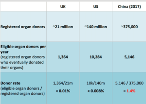 Tab. 1: Numbers of registered organ donors and organ donors