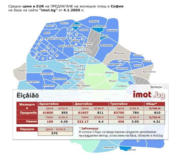 sredni-ceni-2005-sofia-imotbg