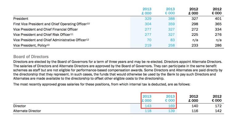Заплатите в ЕБВР за 2012-2013 г. Източник: http://www.ebrd.com/