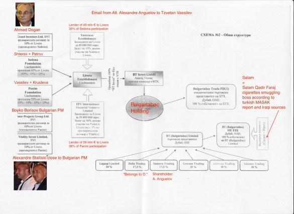 Българските власти си затварят очите за данните от партньорски служби  Документи от Митниците: Булгартабак генерира контрабанда за милиарди