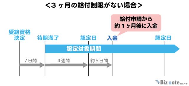 失業保険の受給時期(3カ月の給付制限がない場合)