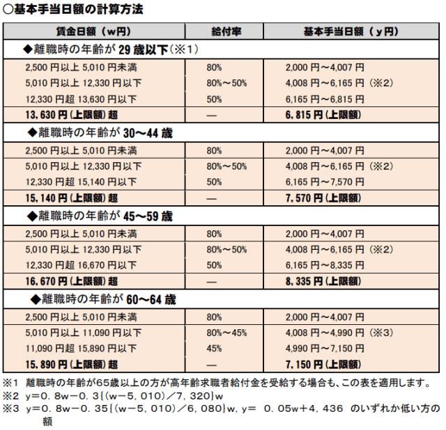 失業保険基本手当日数の計算方法