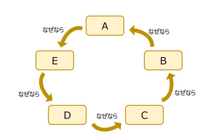 循環論法とは?具体例と悪用方法...
