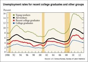 recent-college-grads-graph