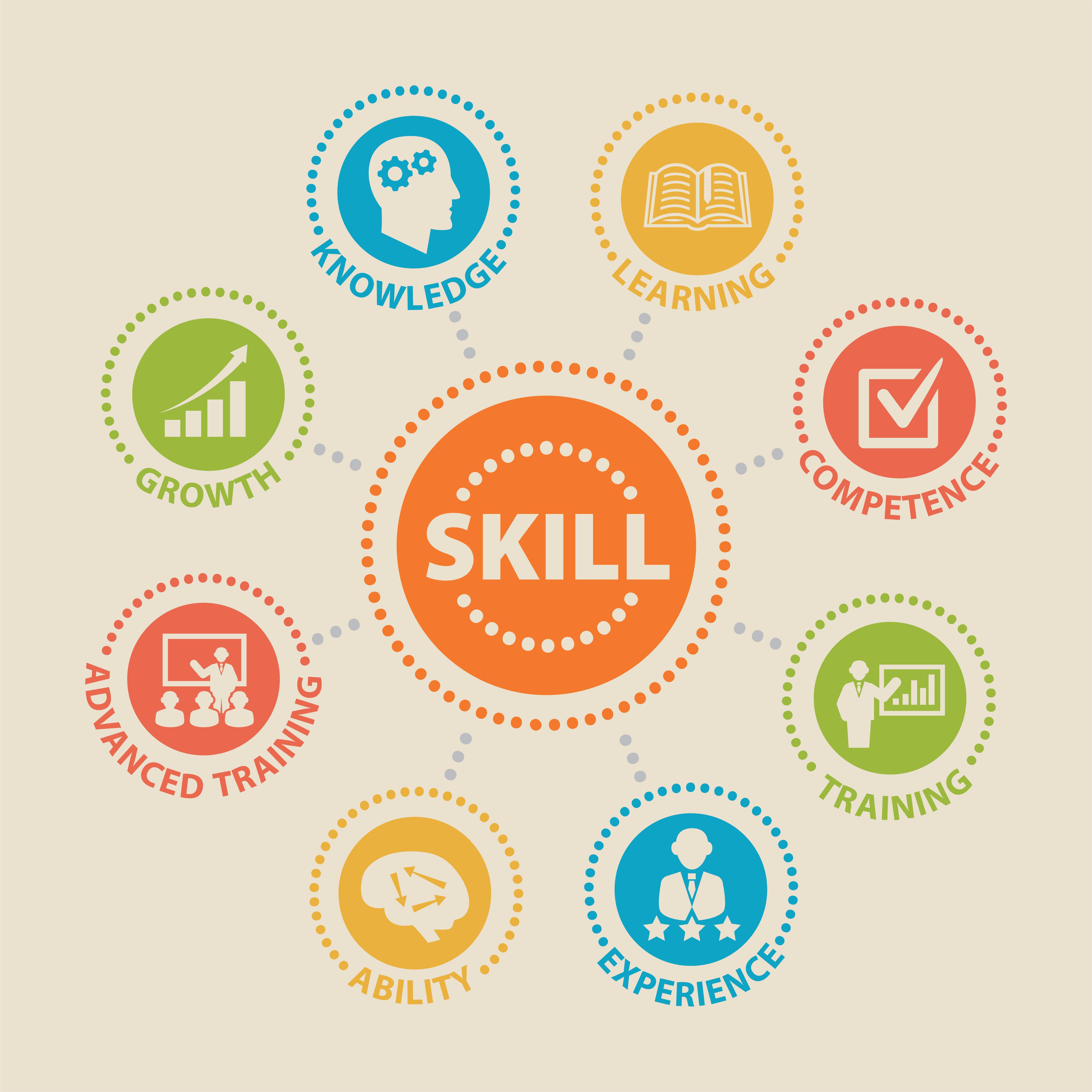 Talk The Talk Preparing A Skills Worksheet