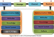 Berlo's S-M-C-R Communication Models
