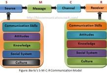 Berlo's S-M-C-R Communication Models