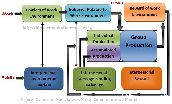 Types Models of Communication in Business