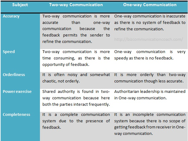 Differences between One-way and Two-way Communication