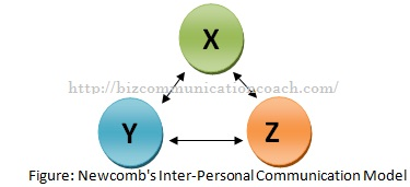 Newcomb's Inter-Personal Communication Model