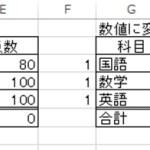 【Excel講座】文字列を数値に変換する方法