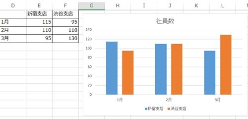 エクセル_グラフ_重ねる_1