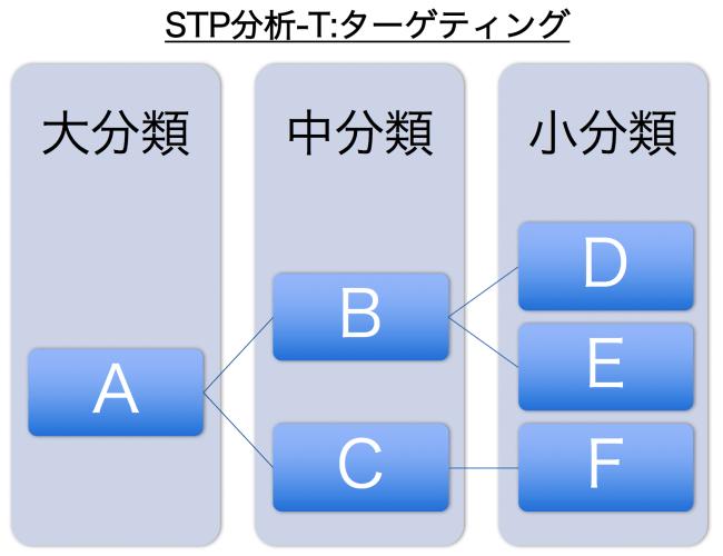 STP分析_ターゲティング
