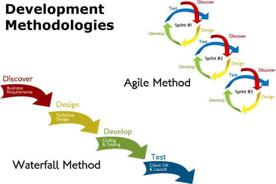 Development methodologies, Waterfall vs Agile
