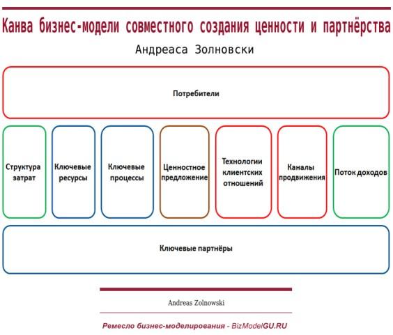Канва бизнес-модели совместного создания ценности и партнёрства Андреаса Золновски