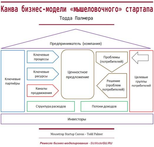 Канва бизнес-модели мышеловочного стартапа