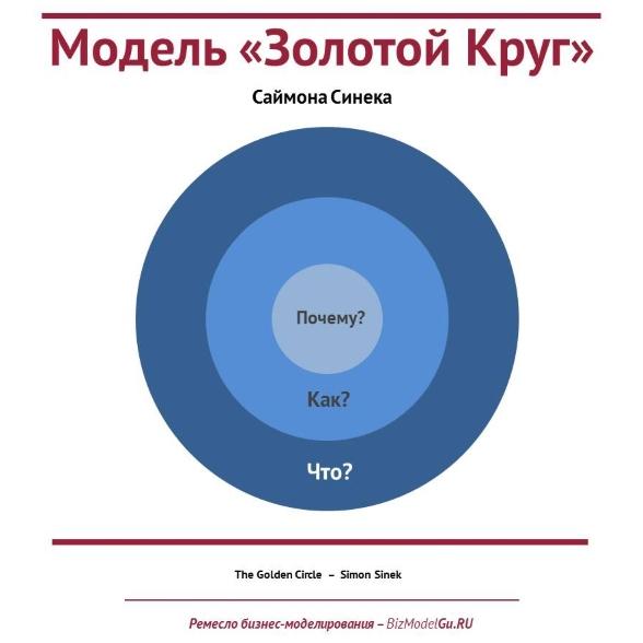 BIZ-MODELS-GURU - Модель «Золотой Круг» Саймона Синека -588
