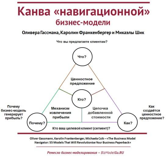Канва навигационной бизнес-модели Оливера Гассмана, Каролин Франкенбергер, Микаэлы Шик