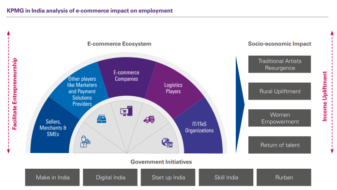 E-commerce ecosystem