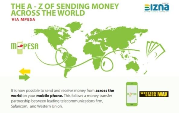 Infographic: A to Z of sending money across the world via M-PESA - Bizna Kenya