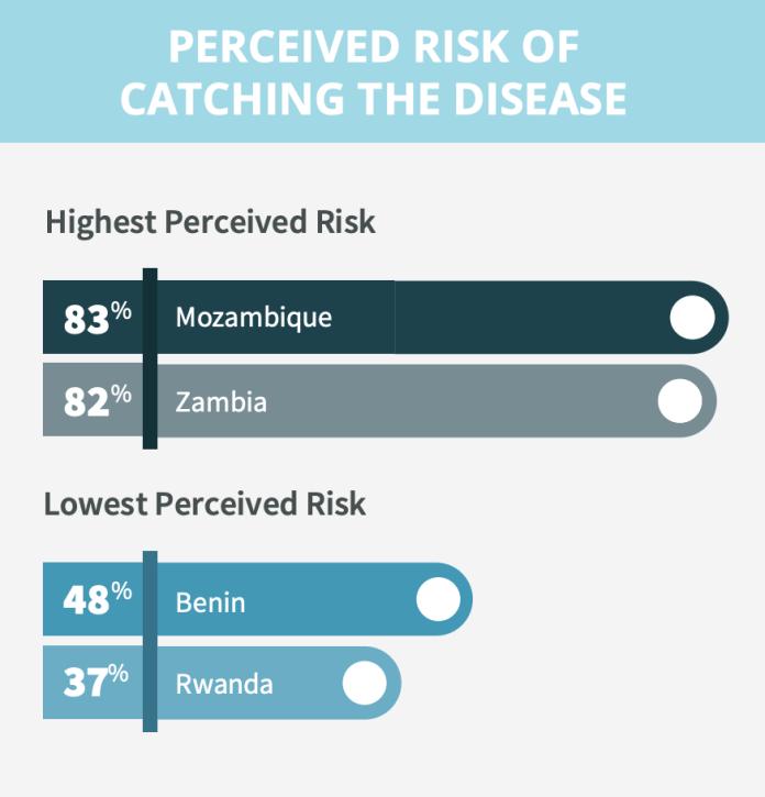 Coronavirus Africa GeoPoll - Bizna