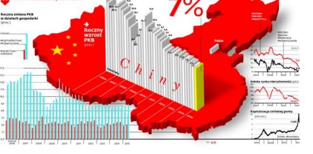 Chiny – wielkie rezerwy, wielkie problemy