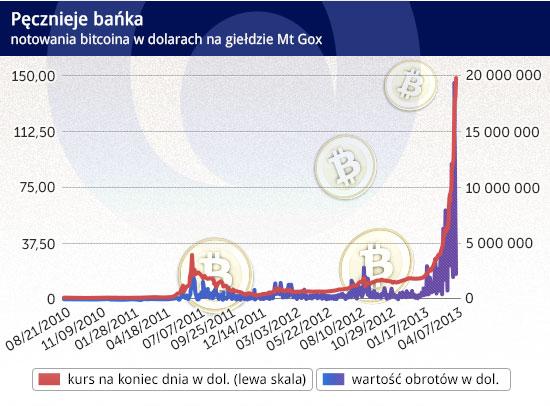 Kryptowaluty są odzwierciedleniem tragedii jaką stał się system monetarny oparty na dolarze