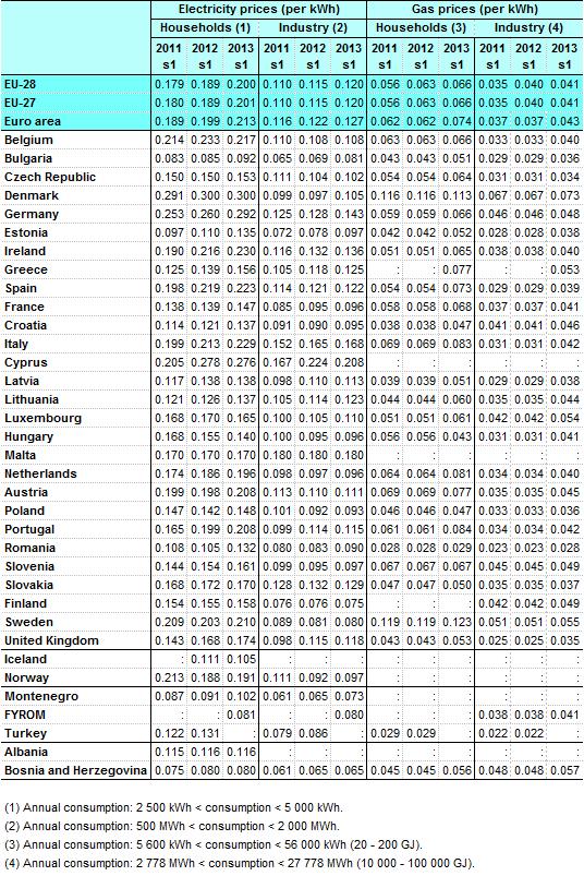 Półroczne ceny energii elektrycznej i gazu, Eurostat 2013