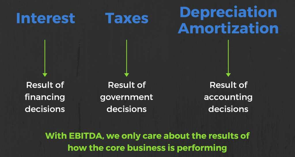 why interest taxes and depreciation are not in ebitda