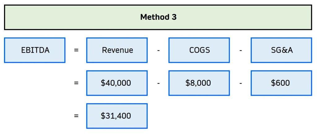 how to calculate ebitda 3