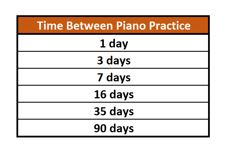spaced repetition schedule 2