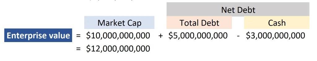 enterprise value ev calculation