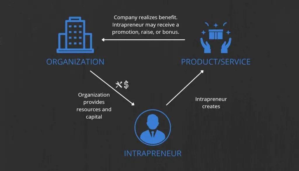 how intrapreneurship works