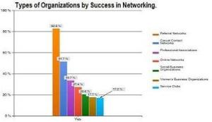network OrganizationTypesGraphBNAS-Success1