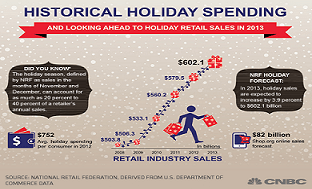 retail holiday-forecasts-for-2013-2