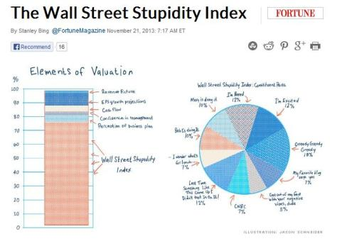 stupid the-wall-street-stupidity-index