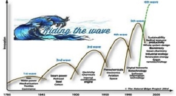 wave waves-of-innovation