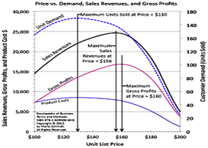 price demand-vs-price-curves