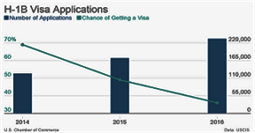 immigrant h-1b-visa-applications-number-of-applications-chance-of-getting-a-visa_chartbuilder_800px