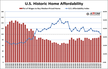 Workforce Housing Is Out of Whack- House-Price-to-Income