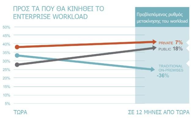 Το 38% των workloads σήμερα, υπάρχουν σε ιδιωτικό Cloud και το 28% σε δημόσιο. Oι αριθμοί αυτοί αναμένεται να αυξηθούν με ρυθμό 7% και 18%, αντίστοιχα, κατά τη διάρκεια των επόμενων δώδεκα μηνών.