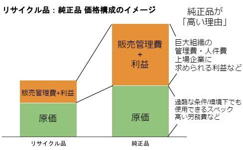 リサイクルトナー:純正トナー価格構成のイメージ