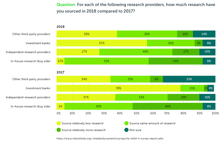 Financial Research: The Final Frontier for Fintech Innovation