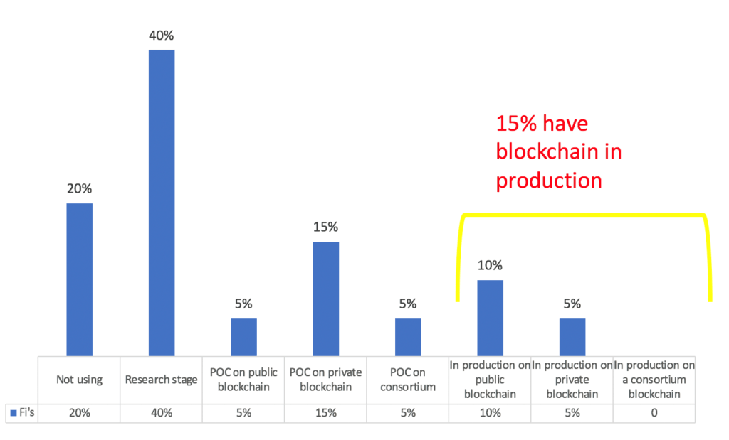 Blockchain for the Buy Side