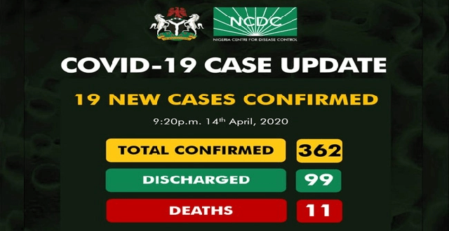 Nigeria Records 19 New Cases of Coronavirus