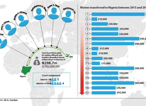 Top 7 Things Boko Haram Funds Could Have Been Used For