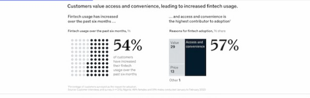 """Fintech App Usage Up 61% YoY""- deVere"