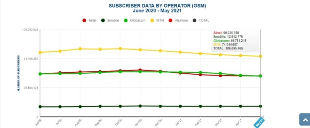NIN-SIM Linkage Cut telcos airtime earnings by N37.17 billion