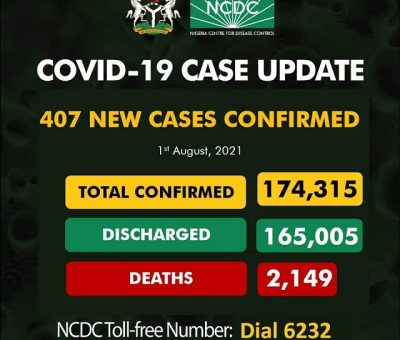 NCDC Records 407 New Cases Of Covid-19
